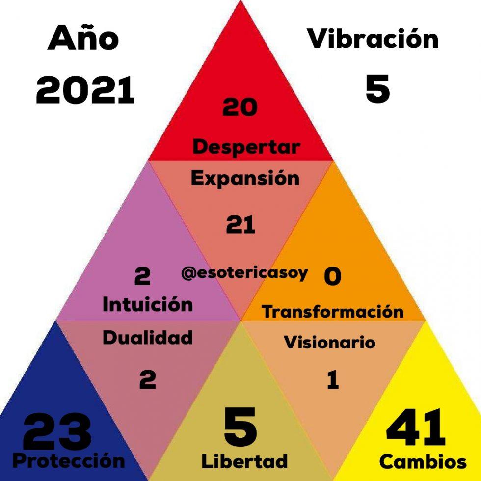Potenciales Del Año 2021